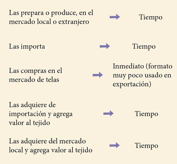 La Tela 2 La Tela Como Eje De La Logística Textil - Empresas Textiles
