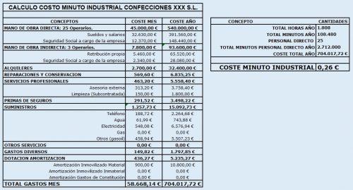Calculo Costo Minuto Como Calcular El &Quot;Escandallo&Quot; Industrial De Una Prenda De Vestir Y El &Quot;Costo Del Minuto Industrial&Quot; De Nuestra Empresa - Empresas Textiles